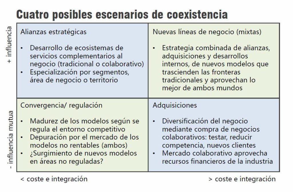Estrategia alianzas, convergencia, adquisiciones y desarrollo de modelos de negocio mixtos