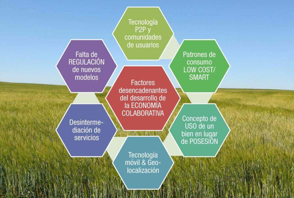 Factores desencadenantes del desarrollo de la ECONOMÍA COLABORATIVA. The Innova Room