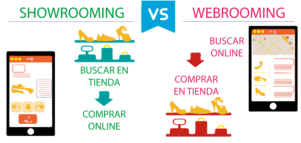 showrooming-vs-webrooming
