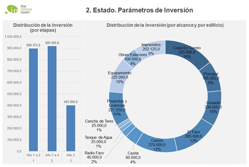 Desarrollo de Destino Turístico y Modelo de negocio hotelero en Punta Delgada, Patagonia Argentina
